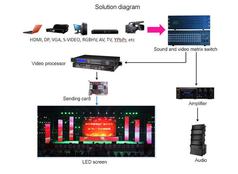 Unit Stage rental LED display solution Diagram
