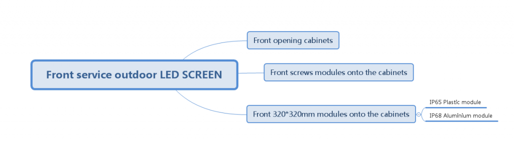 solutions for front maintanence outdoor LED screen