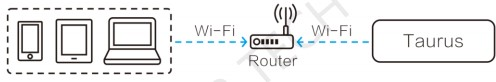 novastar TB3 Wi-Fi sta Mode
