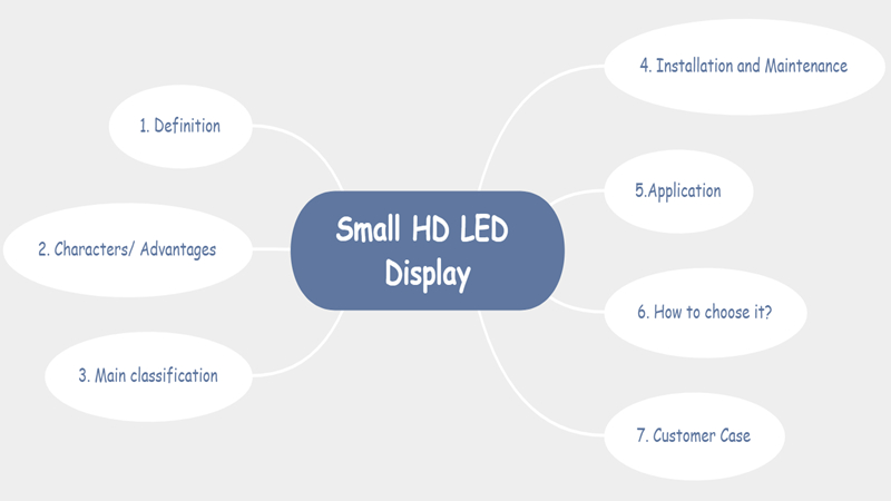 Small pitch LED display introduction