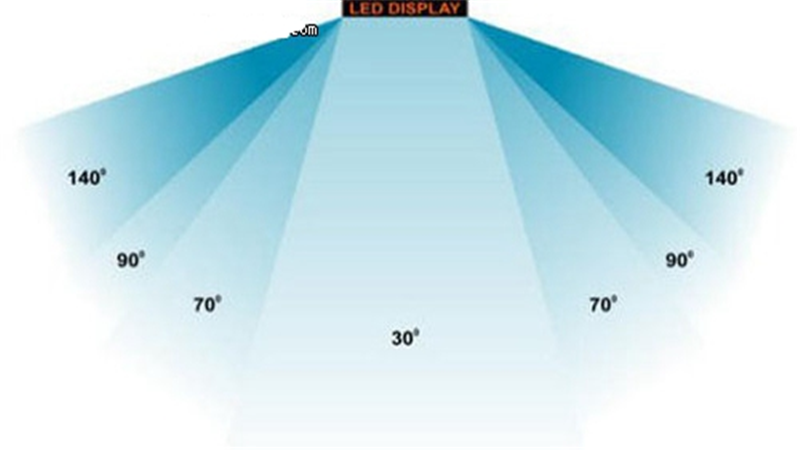 Viewing angle of LED display screen