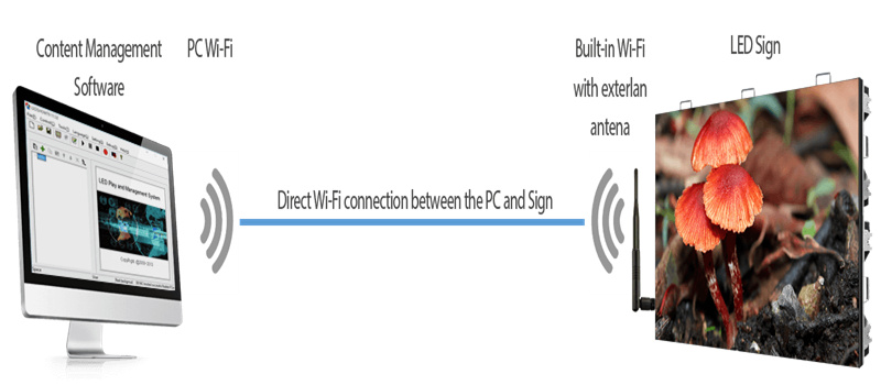 outdoor LED screen WiFi communication